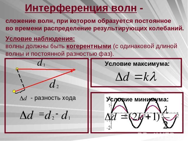 Интерференция волн - сложение волн, при котором образуется постоянное во времени распределение результирующих колебаний. Условие наблюдения: волны должны быть когерентными (с одинаковой длиной волны и постоянной разностью фаз). - разность хода Услов…
