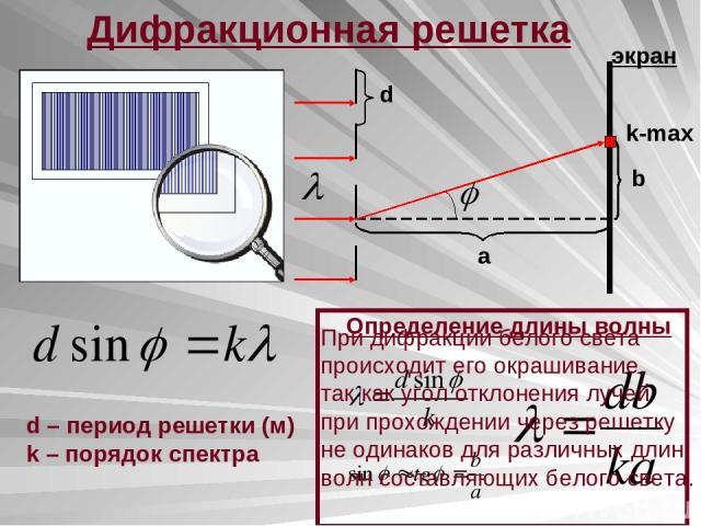 Дифракционная решетка k-max d b a экран Определение длины волны d – период решетки (м) k – порядок спектра При дифракции белого света происходит его окрашивание, так как угол отклонения лучей при прохождении через решетку не одинаков для различных д…