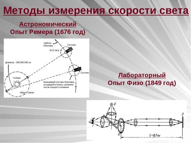 Методы измерения скорости света Астрономический Опыт Ремера (1676 год) Лабораторный Опыт Физо (1849 год)