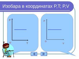 Изобара в координатах P,T; P,V P T O P O V