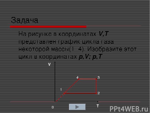 Задача На рисунке в координатах V,T представлен график цикла газа некоторой массы(1 -4). Изобразите этот цикл в координатах p,V; p,T V T 1 4 3 2 0