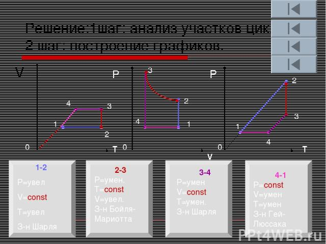 Решение:1шаг: анализ участков цикла. 2 шаг: построение графиков. V T V T Р Р 0 0 0 1 2 3 4 1-2 P=увел V=const T=увел З-н Шарля 2-3 P=умен. T=const V=увел. З-н Бойля-Мариотта 3-4 P=умен V=const T=умен. З-н Шарля 4-1 P=const V=умен T=умен З-н Гей-Люсс…