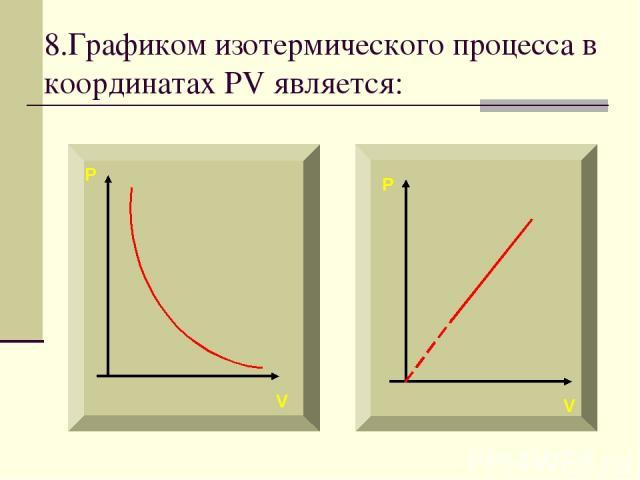 8.Графиком изотермического процесса в координатах PV является: P P V V
