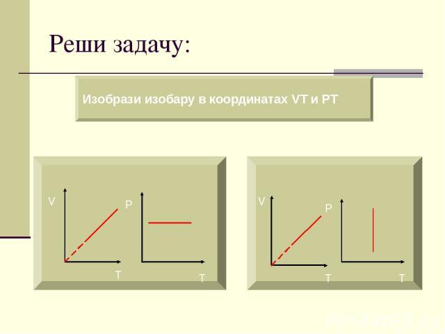 Реши задачу: Изобрази изобару в координатах VT и PT V T P T V T P T