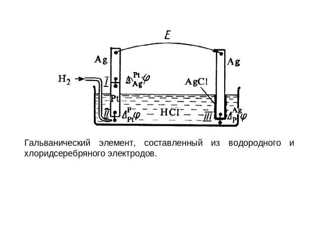 Гальванический элемент, составленный из водородного и хлоридсеребряного электродов.