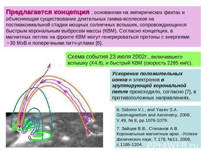 Предлагается концепция , основанная на эмпирических фактах и объясняющая существование длительных гамма-всплесков на постмаксимальной стадии мощных солнечных вспышек, сопровождающихся быстрым корональным выбросом массы (КВМ). Согласно концепции, в м…