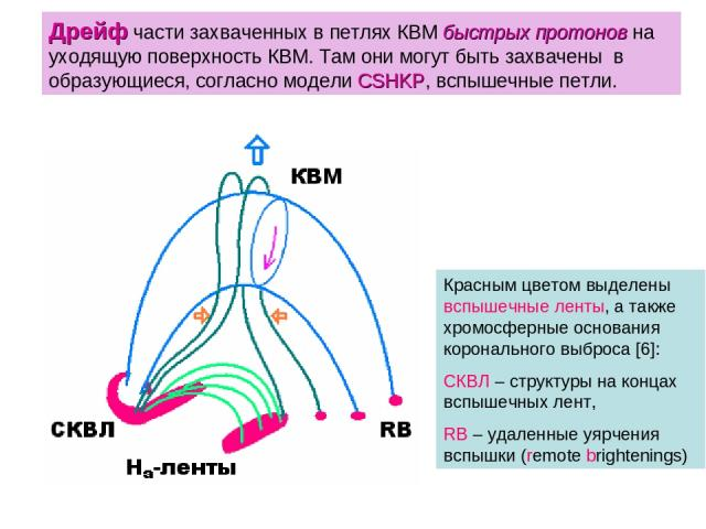 Дрейф части захваченных в петлях КВМ быстрых протонов на уходящую поверхность КВМ. Там они могут быть захвачены в образующиеся, согласно модели CSHKP, вспышечные петли. Красным цветом выделены вспышечные ленты, а также хромосферные основания коронал…