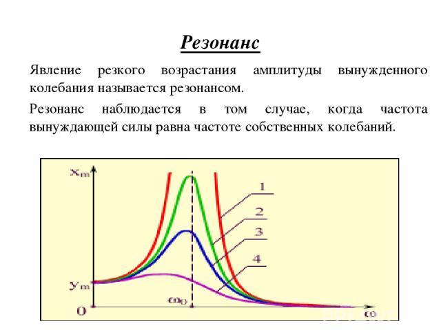 Резонанс Явление резкого возрастания амплитуды вынужденного колебания называется резонансом. Резонанс наблюдается в том случае, когда частота вынуждающей силы равна частоте собственных колебаний.