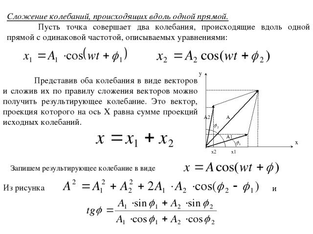 Сложение колебаний, происходящих вдоль одной прямой. Пусть точка совершает два колебания, происходящие вдоль одной прямой с одинаковой частотой, описываемых уравнениями: x y A A1 A2 x2 x1 Представив оба колебания в виде векторов и сложив их по прави…