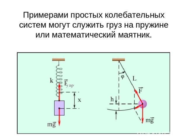Примерами простых колебательных систем могут служить груз на пружине или математический маятник.
