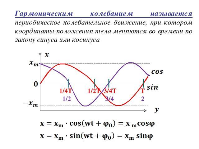 Гармоническим колебанием называется периодическое колебательное движение, при котором координаты положения тела меняются во времени по закону синуса или косинуса 1/4T 1/2T 3/4T T 1/2π π 3/4π 2π
