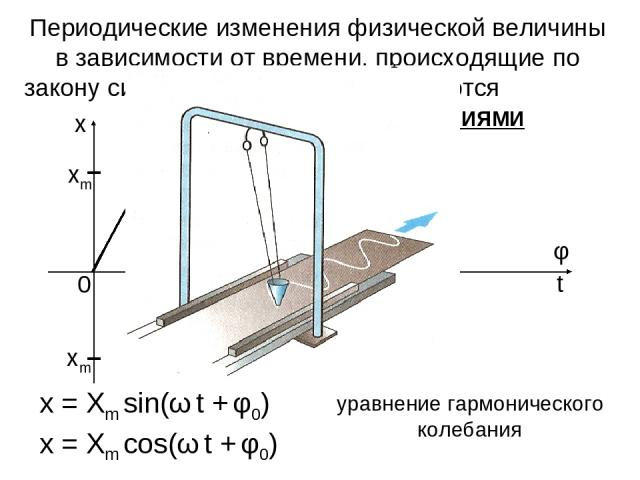 Периодические изменения физической величины в зависимости от времени, происходящие по закону синуса или косинуса, называются ГАРМОНИЧЕСКИМИ КОЛЕБАНИЯМИ x = Xm sin(ω t + φ0) уравнение гармонического колебания x = Xm cos(ω t + φ0)