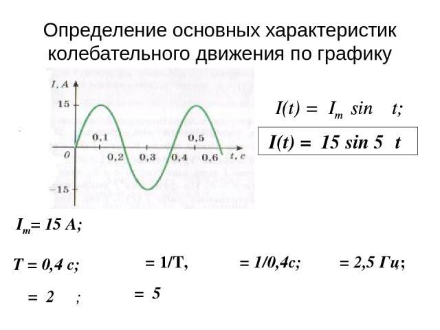 Определение основных характеристик колебательного движения по графику Im= 15 А; υ = 1/Т, υ = 1/0,4с; υ = 2,5 Гц; I(t) = Im sin ωt; ω = 2πυ; ω = 5π I(t) = 15 sin 5πt Т = 0,4 с; I(t) = Im sin ωt;