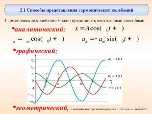 2.1 Способы представления гармонических колебаний Гармонические колебания можно