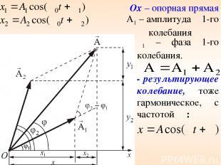 Ox – опорная прямая A1 – амплитуда 1-го колебания φ1 – фаза 1-го колебания. - ре