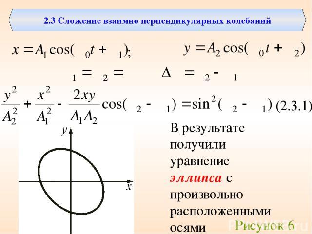 2.3 Сложение взаимно перпендикулярных колебаний ; (2.3.1) В результате получили уравнение эллипса с произвольно расположенными осями Рисунок 6