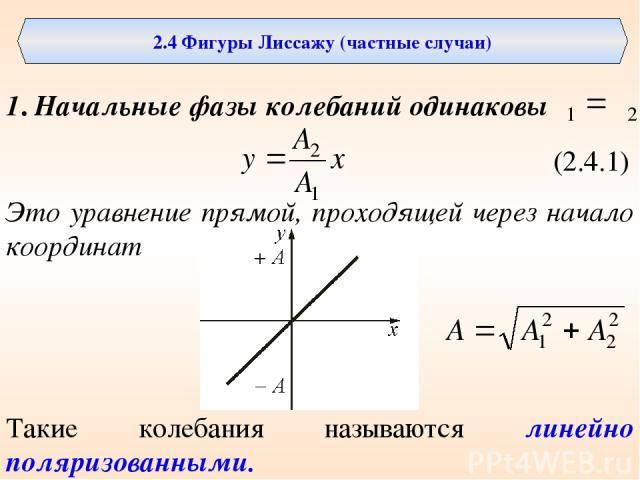 2.4 Фигуры Лиссажу (частные случаи) 1. Начальные фазы колебаний одинаковы (2.4.1) Это уравнение прямой, проходящей через начало координат Такие колебания называются линейно поляризованными.