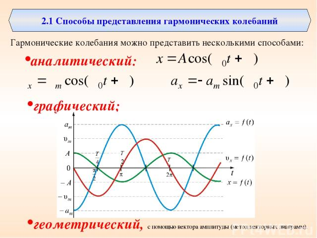 2.1 Способы представления гармонических колебаний Гармонические колебания можно представить несколькими способами: аналитический: графический; геометрический, с помощью вектора амплитуды (метод векторных диаграмм).