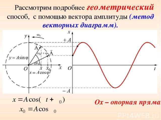 Рассмотрим подробнее геометрический способ, с помощью вектора амплитуды (метод векторных диаграмм). Ox – опорная прямая