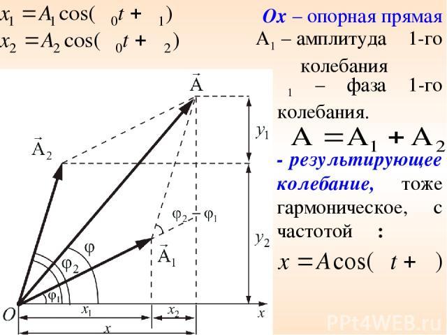 Ox – опорная прямая A1 – амплитуда 1-го колебания φ1 – фаза 1-го колебания. - результирующее колебание, тоже гармоническое, с частотой ω: