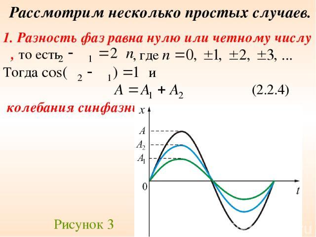 Рассмотрим несколько простых случаев. 1. Разность фаз равна нулю или четному числу π, то есть , где Тогда и (2.2.4) колебания синфазны Рисунок 3