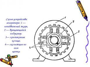 Схема устройства генератора: 1 — неподвижный якорь, 2 — вращающийся индуктор, 3—