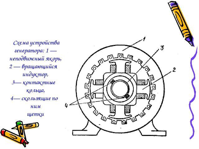 Схема устройства генератора: 1 — неподвижный якорь, 2 — вращающийся индуктор, 3— контактные кольца, 4— скользящие по ним щетки