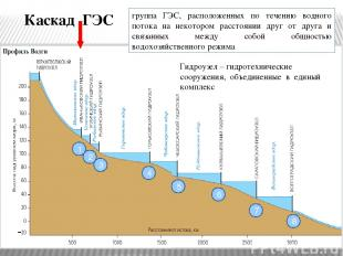 Рассмотрите схему и скажите, сколько ГЭС входит в каскад волжских ГЭС. Назовите