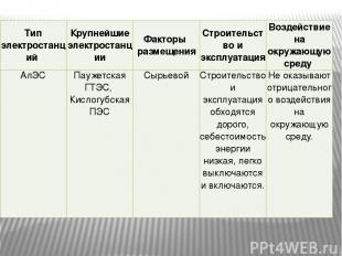 Тип электростанций Крупнейшие электростанции Факторы размещения Строительство и
