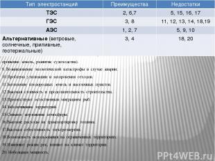 8. Возможность комплексного использования водохранилищ (обеспечение хозяйства во