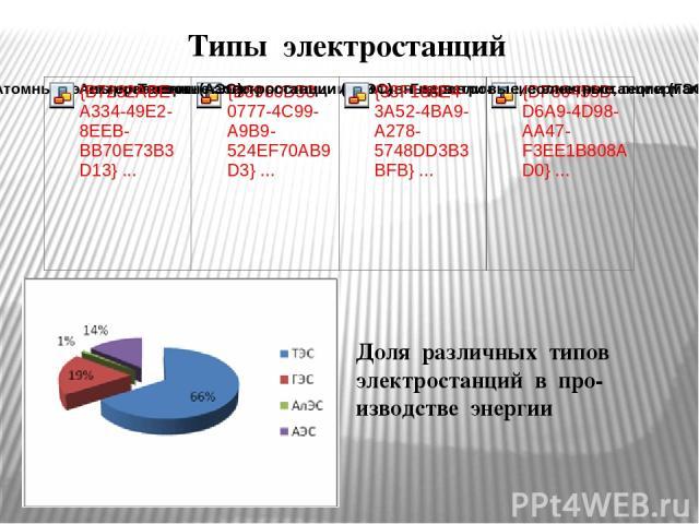 Типы электростанций Доля различных типов электростанций в про-изводстве энергии