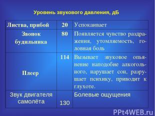 Уровень звукового давления, дБ Листва, прибой 20 Успокаивает Звонок будильника 8