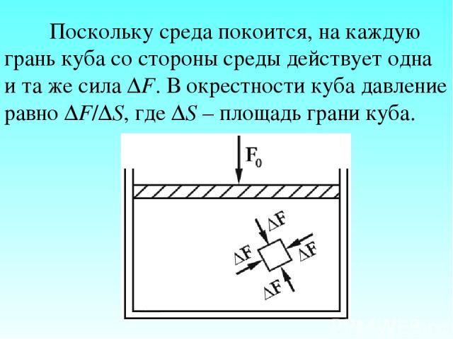 Поскольку среда покоится, на каждую грань куба со стороны среды действует одна и та же сила ΔF. В окрестности куба давление равно ΔF/ΔS, где ΔS – площадь грани куба.