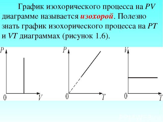 График изохорического процесса на РV диаграмме называется изохорой. Полезно знать график изохорического процесса на РТ и VT диаграммах (рисунок 1.6).