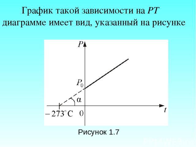 График такой зависимости на РТ диаграмме имеет вид, указанный на рисунке Рисунок 1.7