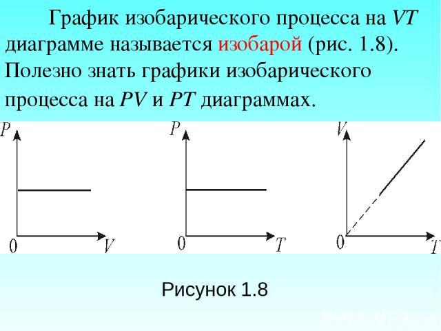 График изобарического процесса на VT диаграмме называется изобарой (рис. 1.8). Полезно знать графики изобарического процесса на РV и РT диаграммах. Рисунок 1.8