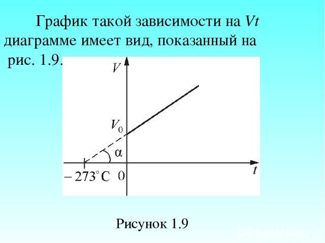 График такой зависимости на Vt диаграмме имеет вид, показанный на рис. 1.9. Рисунок 1.9