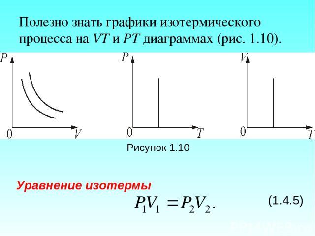 Полезно знать графики изотермического процесса на VT и РT диаграммах (рис. 1.10). Рисунок 1.10 Уравнение изотермы (1.4.5)