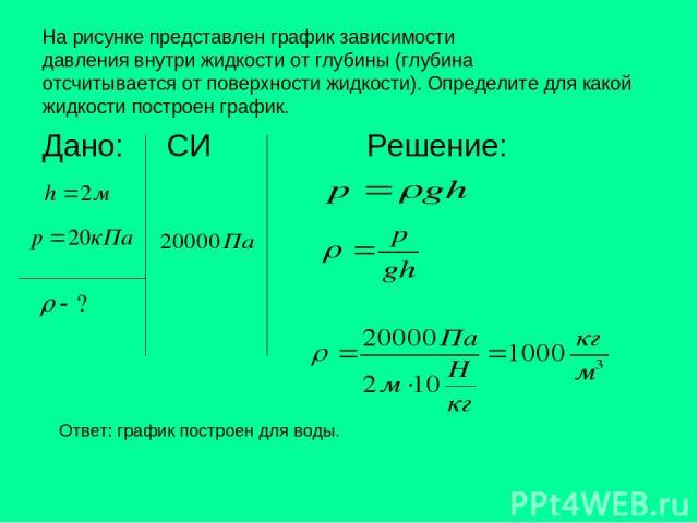 На рисунке представлен график зависимости давления внутри жидкости от глубины (глубина отсчитывается от поверхности жидкости). Определите для какой жидкости построен график. Дано: СИ Решение: Ответ: график построен для воды.
