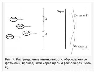 Рис. 7. Распределение интенсивности, обусловленное фотонами, прошедшими через ще