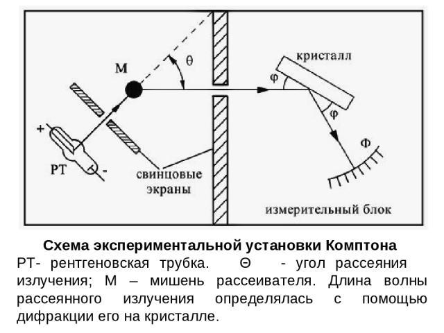 Схема экспериментальной установки Комптона РТ- рентгеновская трубка. Θ - угол рассеяния излучения; М – мишень рассеивателя. Длина волны рассеянного излучения определялась с помощью дифракции его на кристалле.