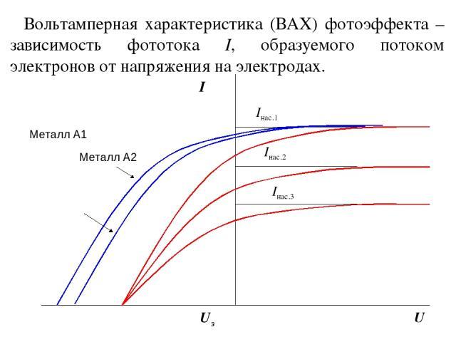 Металл А1 Вольтамперная характеристика (ВАХ) фотоэффекта – зависимость фототока I, образуемого потоком электронов от напряжения на электродах.