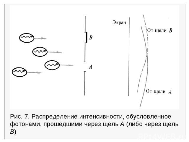 Рис. 7. Распределение интенсивности, обусловленное фотонами, прошедшими через щель А (либо через щель В)