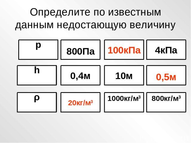 Определите по известным данным недостающую величину р h ρ 20кг/м3 0,4м 1000кг/м3 10м 800кг/м3 0,5м 4кПа 100кПа 800Па