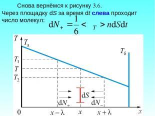 Снова вернёмся к рисунку 3.6. Через площадку dS за время dt слева проходит число