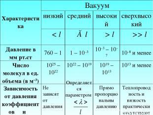 Определяется параметром Характеристика Вакуум низкий средний высокий сверхвысоки