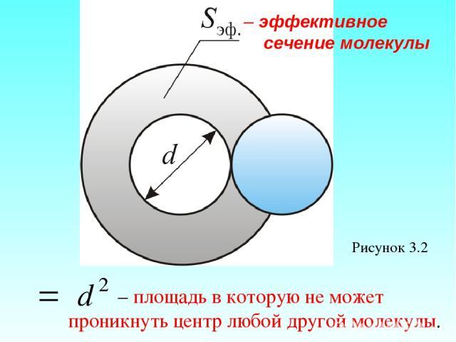 Рисунок 3.2 – эффективное сечение молекулы – площадь в которую не может проникнуть центр любой другой молекулы.