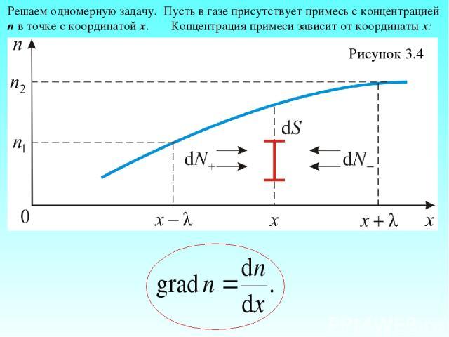 Рисунок 3.4 Решаем одномерную задачу. Пусть в газе присутствует примесь с концентрацией n в точке с координатой х. Концентрация примеси зависит от координаты х: