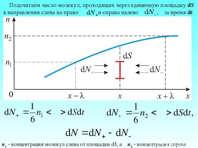 Подсчитаем число молекул, проходящих через единичную площадку dS в направлении слева на право и справа налево , за время dt. n1 концентрация молекул слева от площадки dS, а n2 концентрация справа
