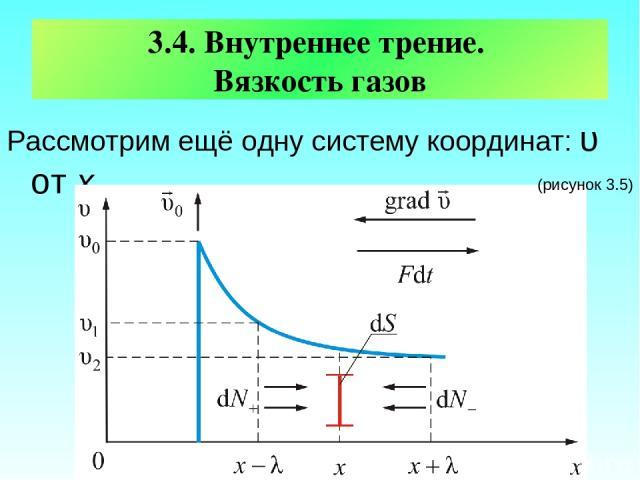 3.4. Внутреннее трение. Вязкость газов Рассмотрим ещё одну систему координат: υ от х (рисунок 3.5)